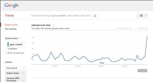 Gun Control Search Data 01